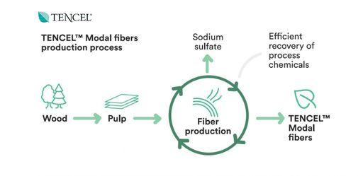 Tencel fibers