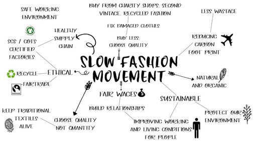 slow fashion movement