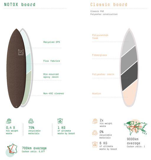 ecoboard vs classic boards